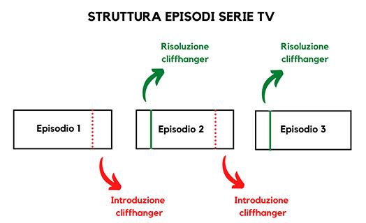 struttura episodi serie tv